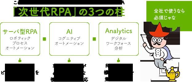 「次世代RPA」に欠かせない3つの柱