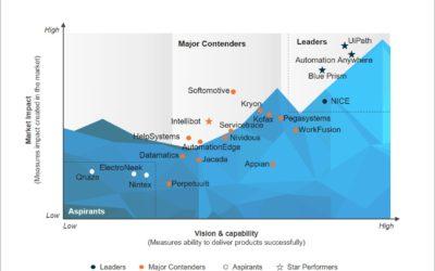 エベレストグループのPEAK Matrix 2020でUiPath、Automation Anywhere、Blue Prismがリーダーかつスターパフォーマーに選出