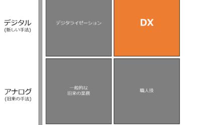 デジタルトランスフォーメーション (DX) と業務自動化 (RPA) の関係性は?
